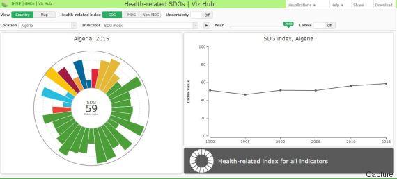 algérie 2015 santé