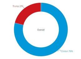 Qui a gagné le débat présidentiel américain? La réponse des sondages