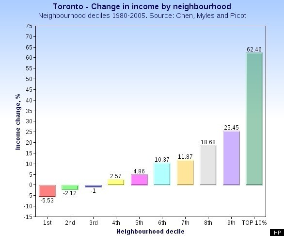 canada income inequality toronto s cabbagetown a prime exle of