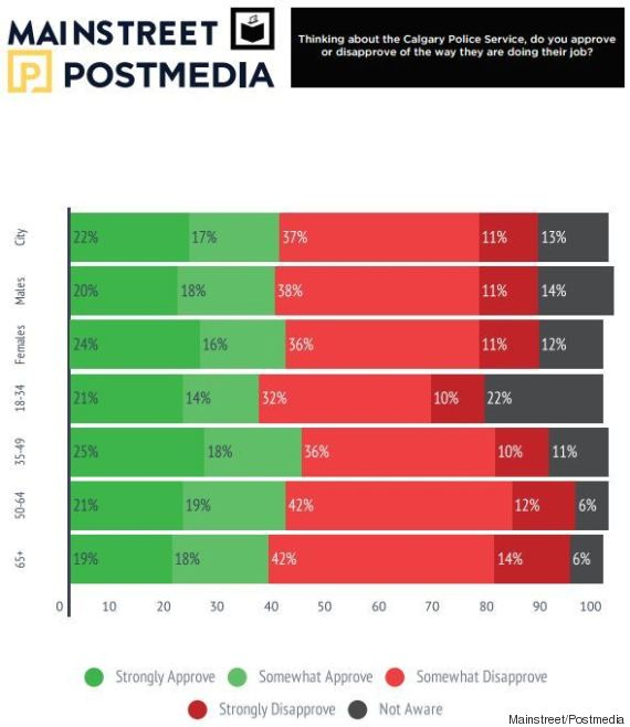 calgary police approval poll