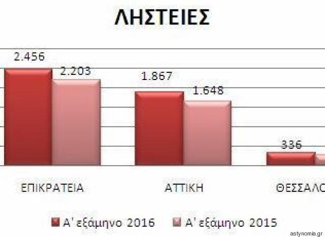 robbery statistics