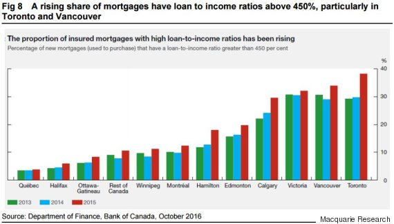 loan to income ratio