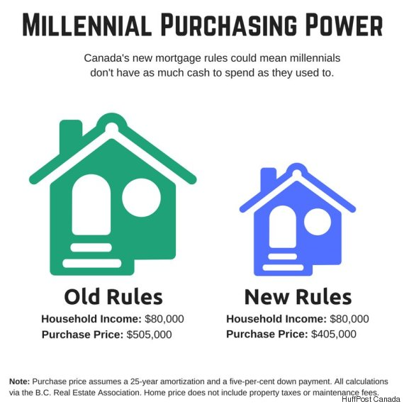 millennial purchasing power