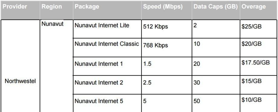 arctic internet rates