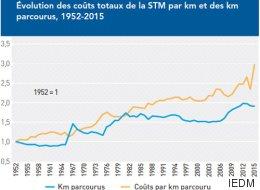 Coûts de la STM: une «performance très décevante», note l'IEDM