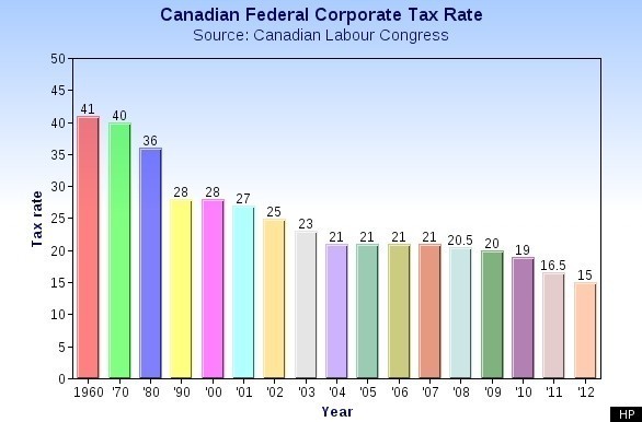 blog prepare corporation income return business canada