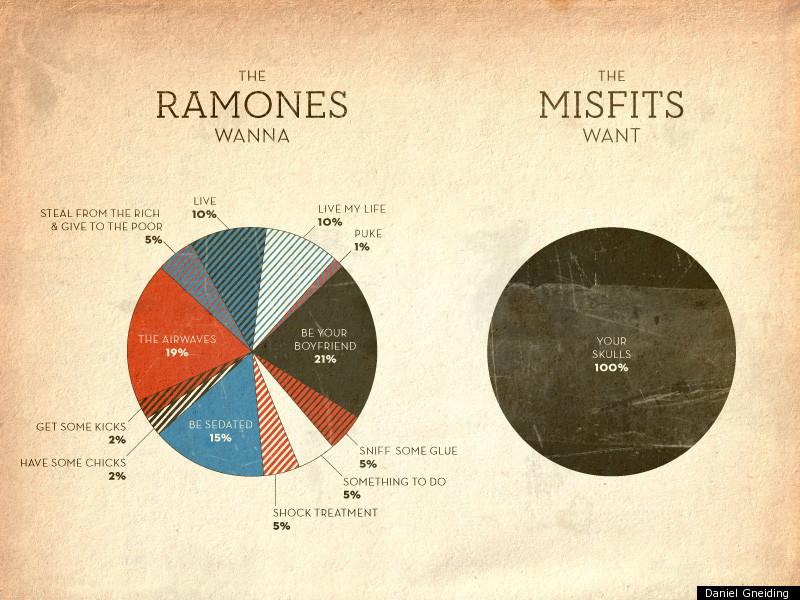 Daniel Gneidings Sleek Ramones Vs Misfits Pie Charts Huffpost