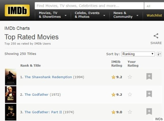 Netflix Series Highest Imdb Rating
