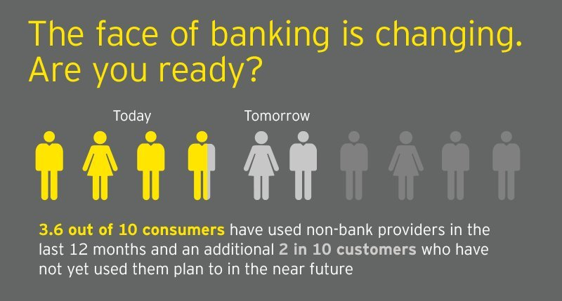 banking poll infographic
