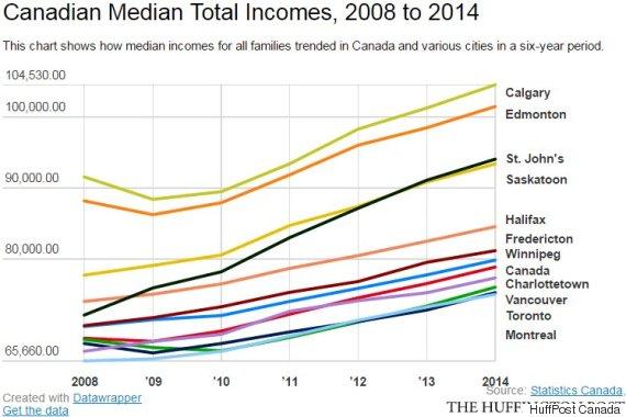 median total incomes