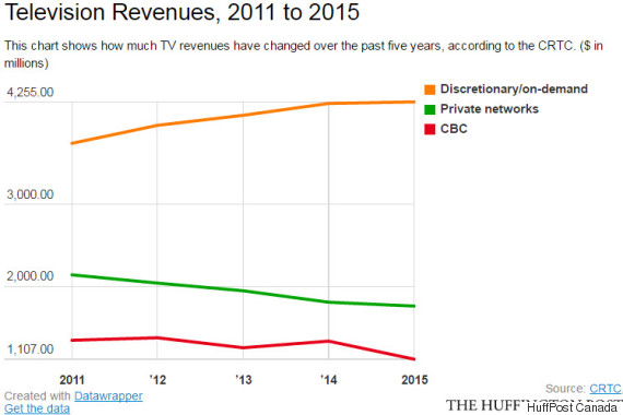 tv revenues