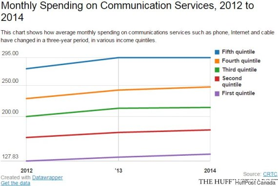 communication spending