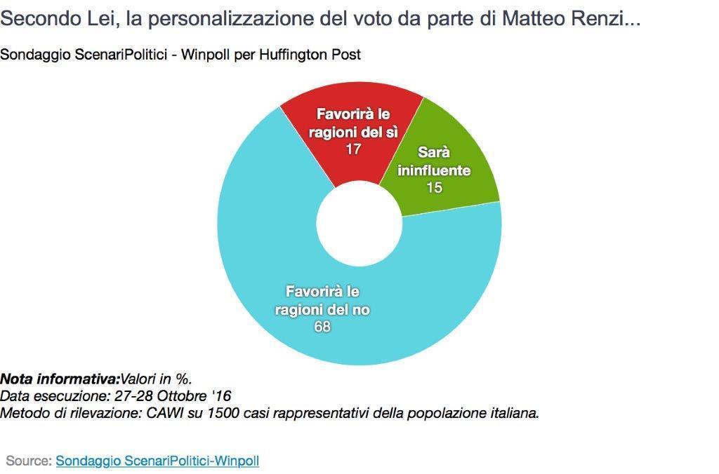personalizzazione referendum