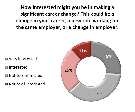 changing careers poll