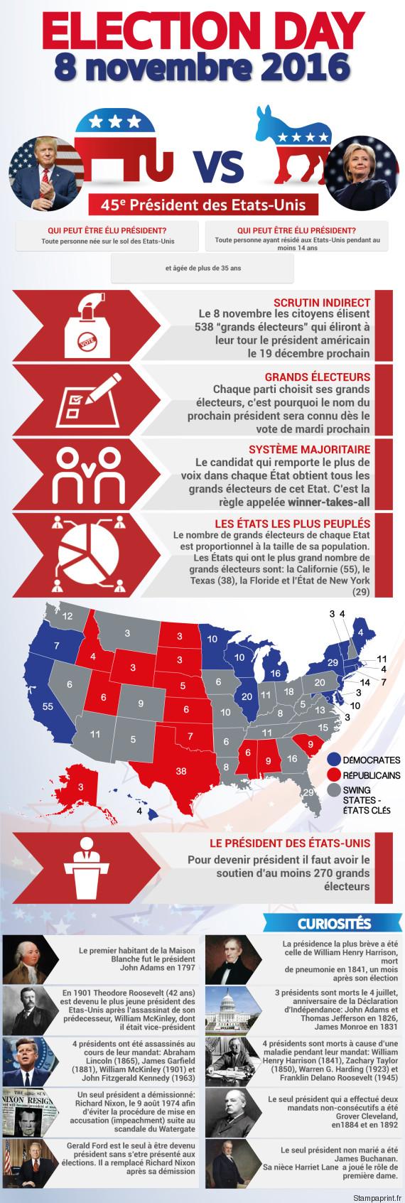 infographie presidentielle