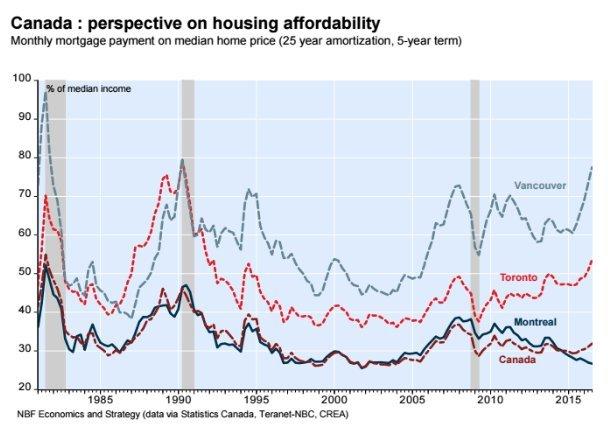 home affordability canada