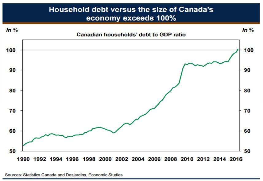canadians' debt