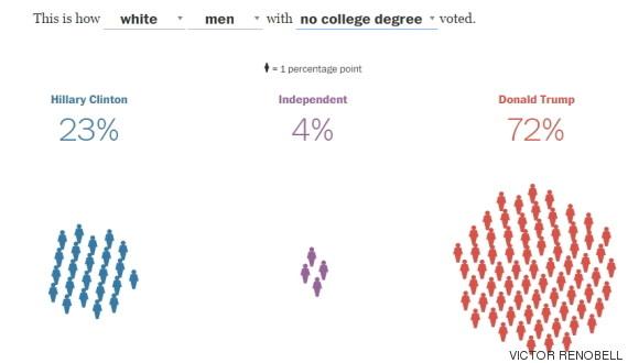 blancos sin estudios