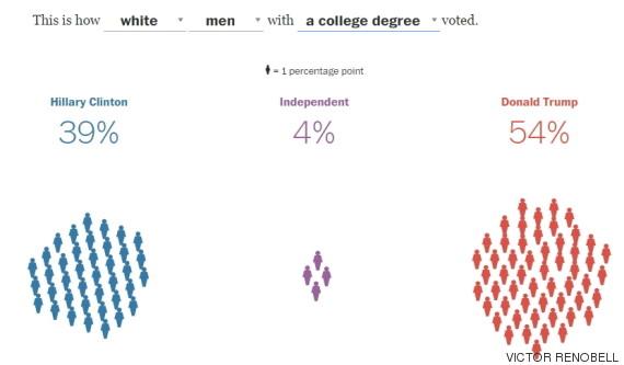 grafico blancos