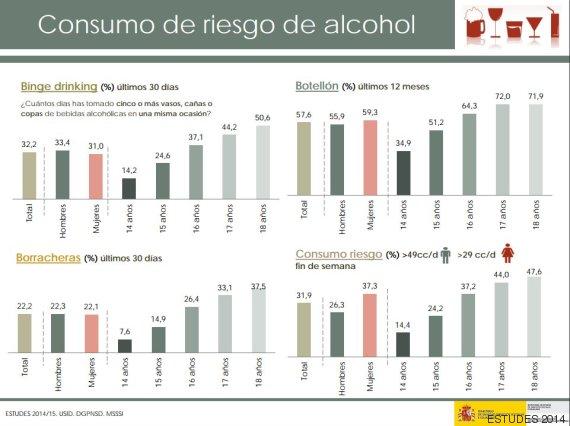 consumo riesgo alcohol