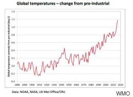 Danke 2016: Dieses Jahr ist das heißeste seit Beginn der Wetteraufzeichnung