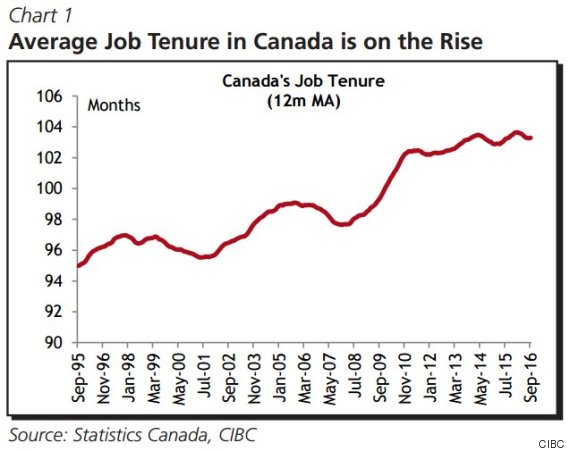 average job tenure