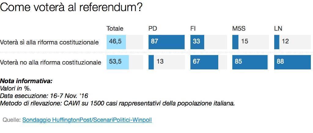 scenari referendum