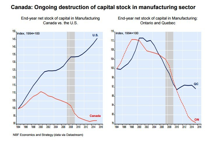 destruction of capital stock us canada