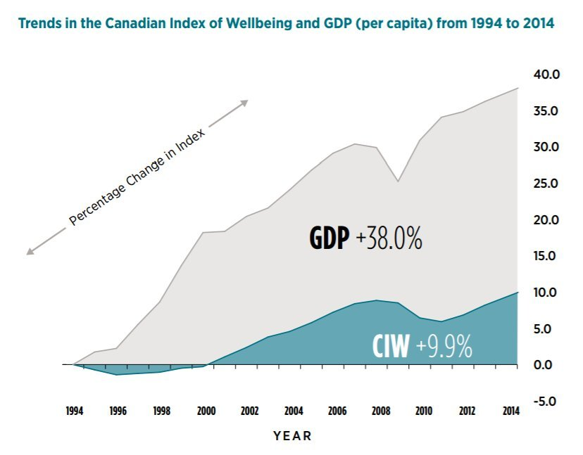 wellbeing index canada