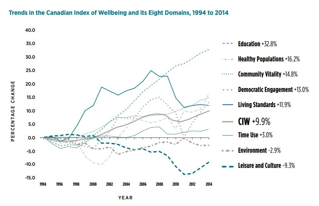 canada wellbeing index