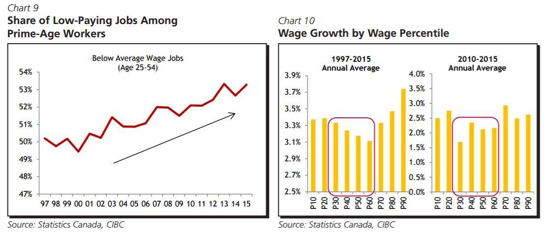 wage gap charts