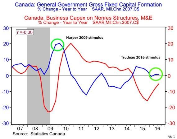 capital spending canada