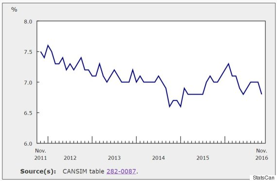 Canadas Unemployment Rate Drops For The Wrong Reason