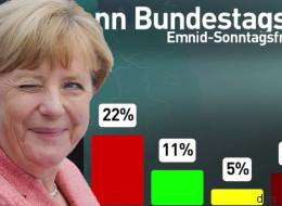 Rückenwind für Merkel: Union in Umfrage so stark wie lange nicht