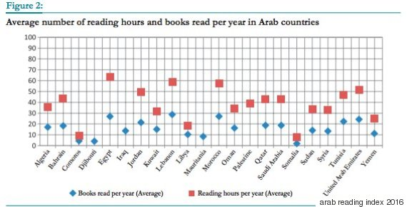 reading arab countries