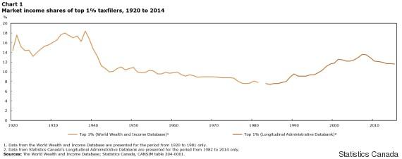 inequality canada