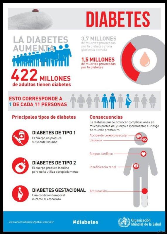 Qué es la diabetes tipo 2 y cómo evitarla: el caso de Tom