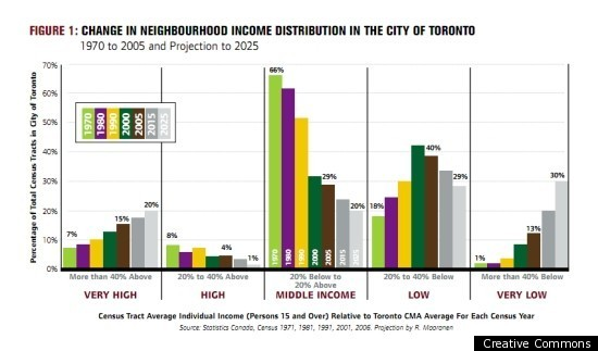 Canada Income Gap: Toronto Residents Panel Moves Beyond Talking About ...