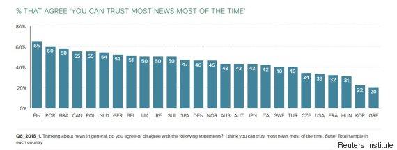 trust in news
