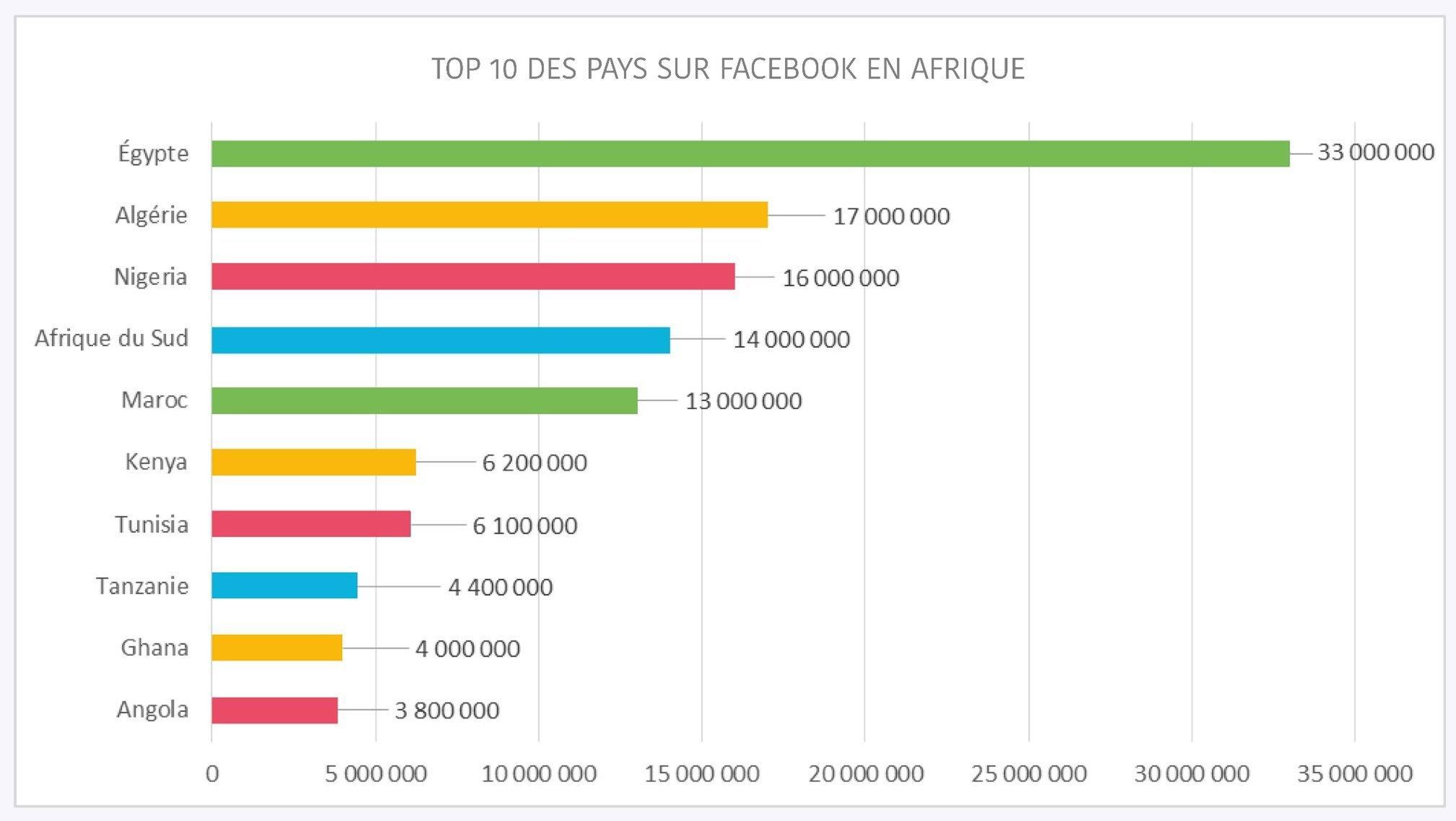 top 10 des pays africains sur fb