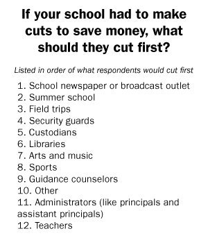 What do you think schools should cut first?