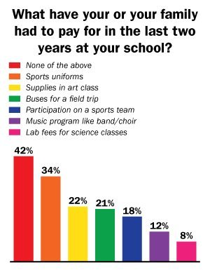 ... to personally pay for sports uniforms more than other school items