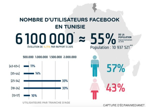 facebook tunisie