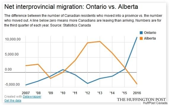 provincial migration ontario alberta