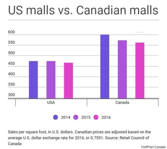 mall sales canada us