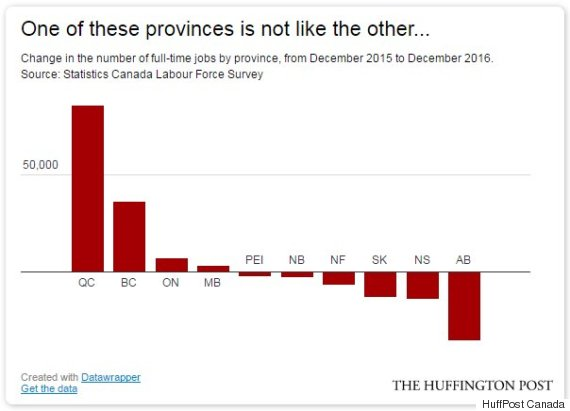 job growth quebec canada