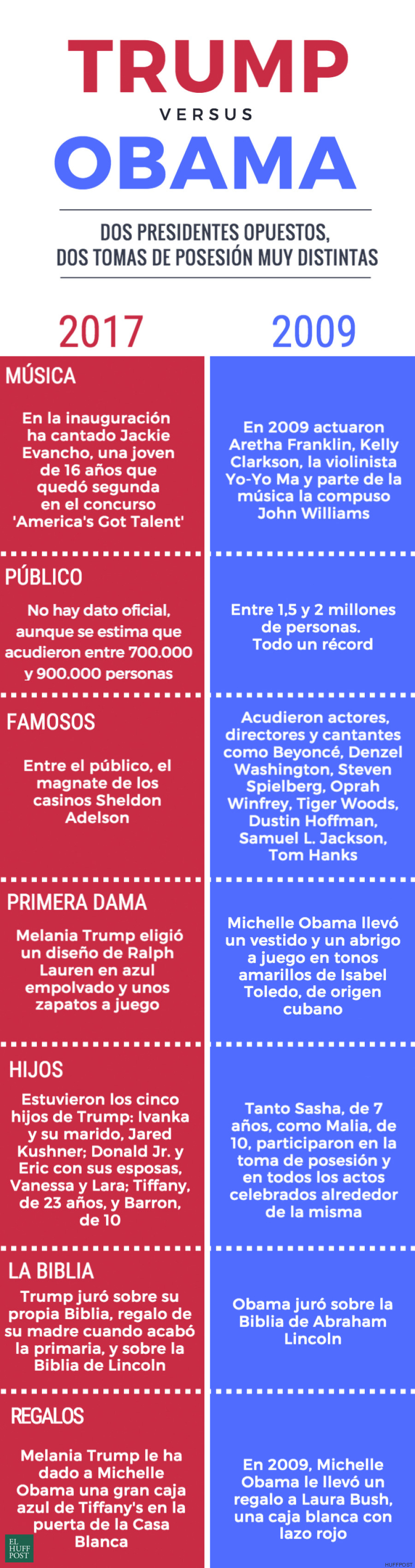 diferencias trump obama