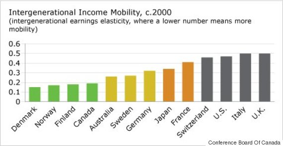 income mobility chart