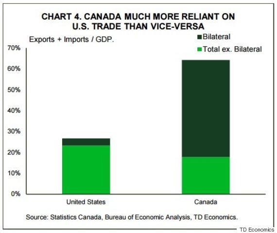 canada trade reliance