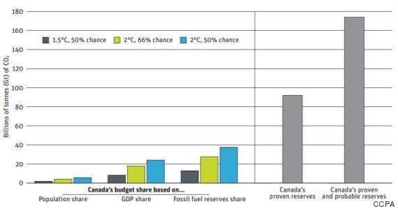 carbon emissions canada
